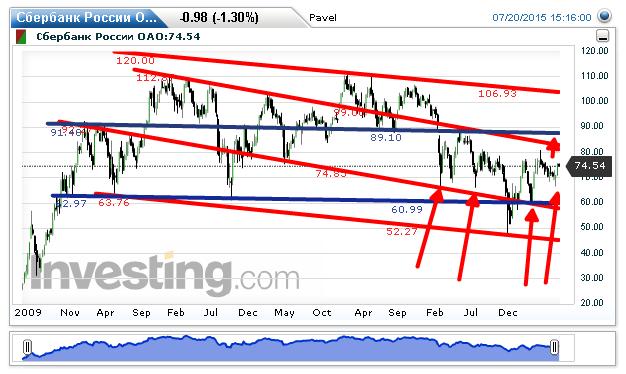 Акции Сбербанка прогноз, цена - Investfuture ru