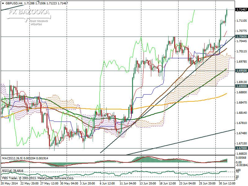 H4 GBP/USD