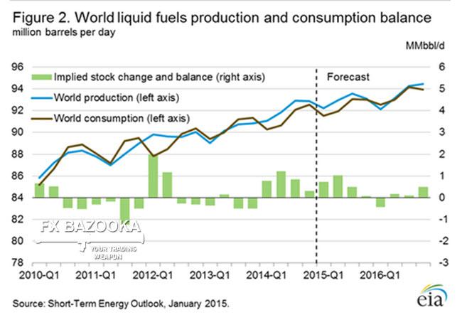 Спрос и предложение на мировом рынке нефти