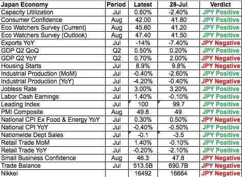 Данные об экономике Японии