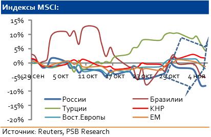 Форекс - технический анализ по валютным парам, золото и нефть на 11.11.2014