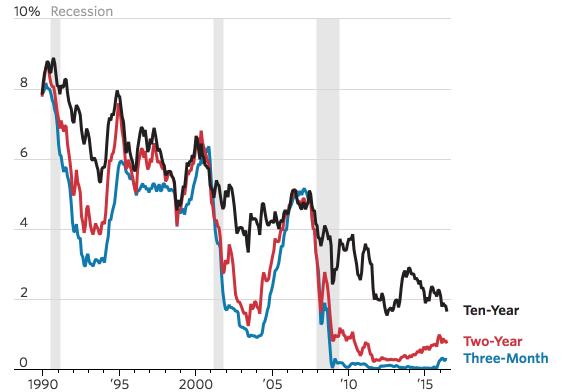 Кривая доходности